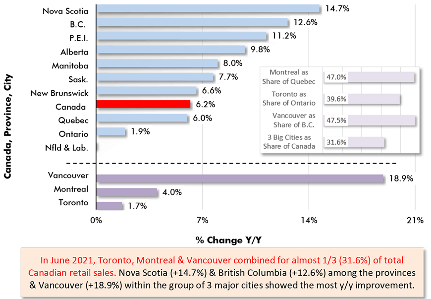 In June 2021, Toronto, Montreal & Vancouver combined for almost 1/3 (31.6%) of total Canadian retail sales. Nova Scotia (+14.7%) & British Columbia (+12.6%) among the provinces & Vancouver (+18.9%) within the group of 3 major cities showed the most y/y improvement.