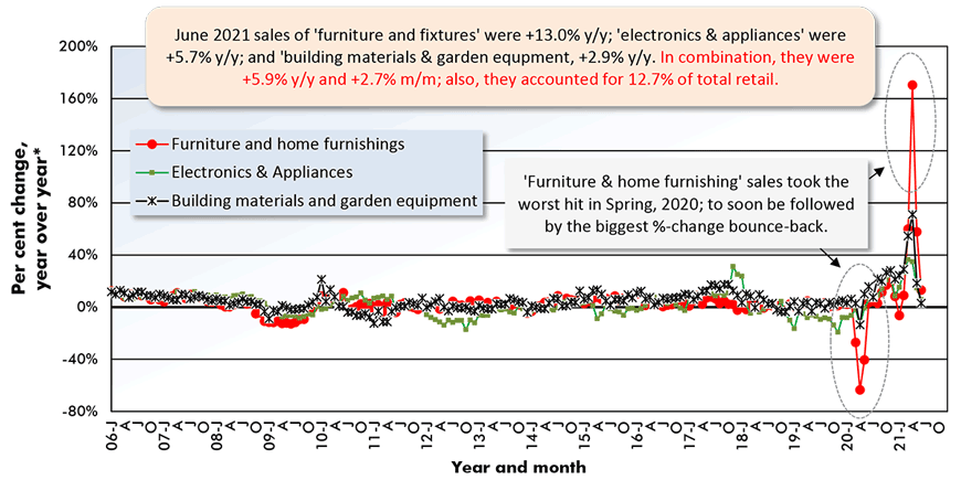June 2021 sales of 'furniture and fixtures' were +13.0% y/y; 'electronics & appliances' were +5.7% y/y; and 'building materials & garden equpment, +2.9% y/y. In combination, they were +5.9% y/y and +2.7% m/m; also, they accounted for 12.7% of total retail.