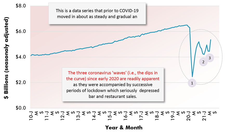 The three coronavirus 'waves' (i.e., the dips in the curve) since early 2020 are readily apparent as they were accompanied by successive periods of lockdown which seriously  depressed bar and restaurant sales.