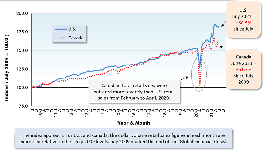 Canadian total retail sales were battered more severely than U.S. retail sales from February to April, 2020.