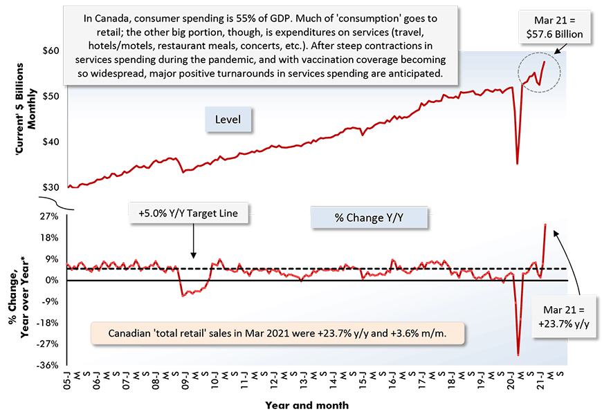 Canadian 'total retail' sales in Mar 2021 were +23.7% y/y and +3.6% m/m.