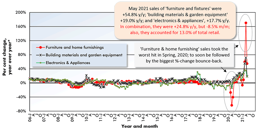 May 2021 sales of 'furniture and fixtures' were +54.8% y/y; 'building materials & garden equipment' +19.0% y/y; and 'electronics & appliances', +17.7% y/y. In combination, they were +24.8% y/y, but -8.5% m/m; also, they accounted for 13.0% of total retail.