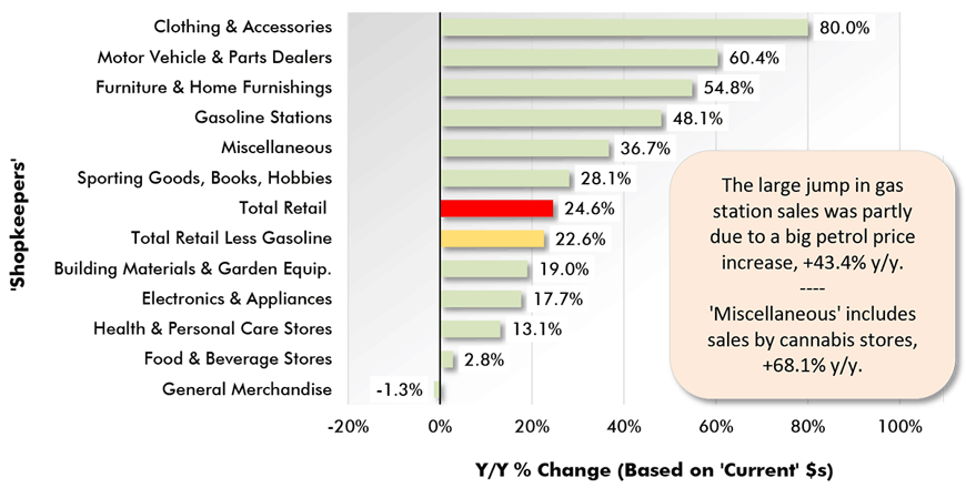 The large jump in gas station sales was partly due to a big petrol price increase, +43.4% y/y.