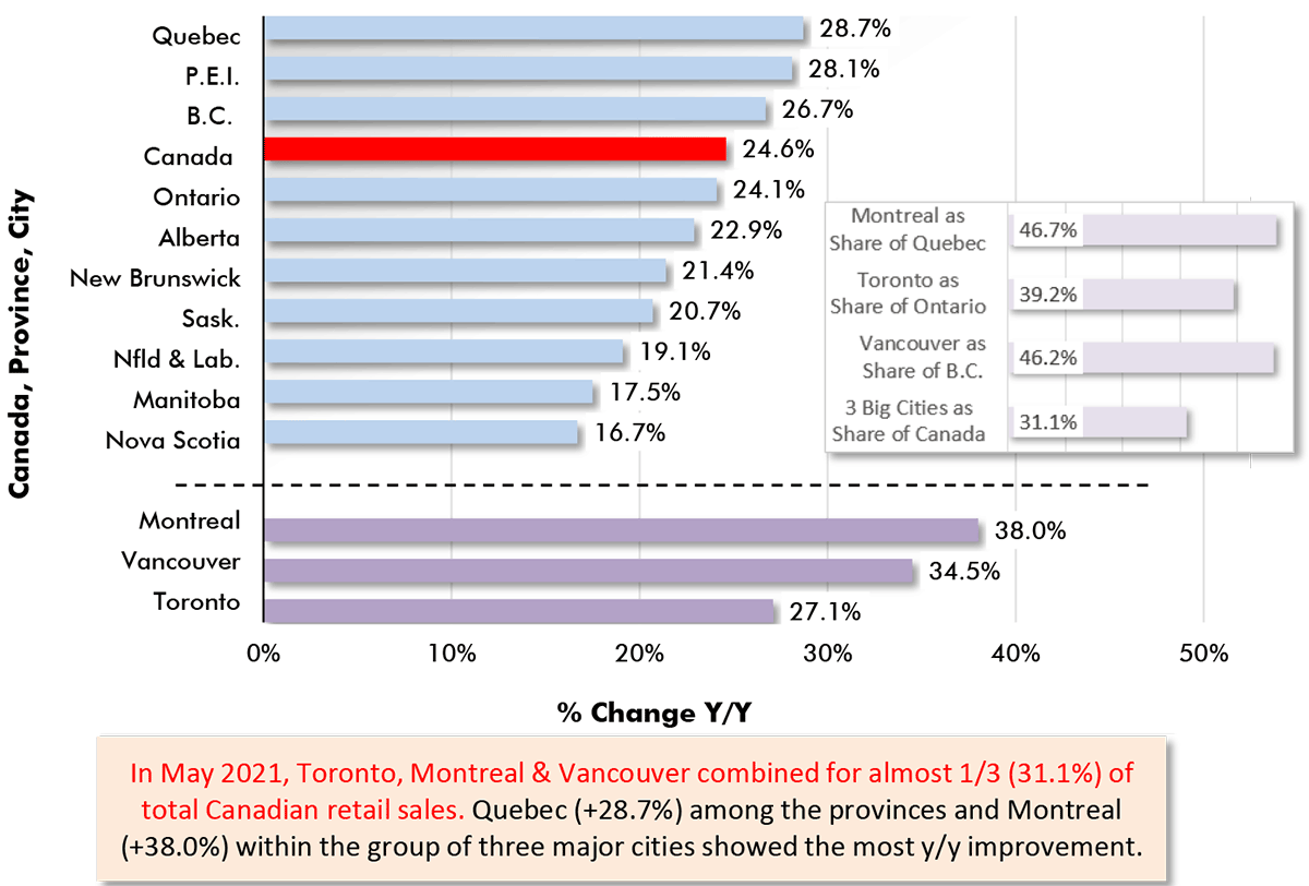 In May 2021, Toronto, Montreal & Vancouver combined for almost 1/3 (31.1%) of total Canadian retail sales. Quebec (+28.7%) among the provinces and Montreal (+38.0%) within the group of three major cities showed the most y/y improvement.