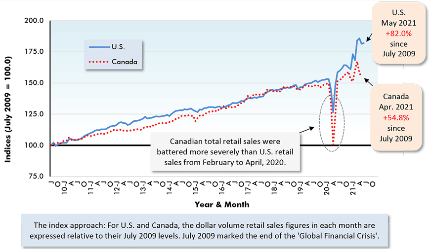 U.S. May 2021 +82.0% since July 2009. Canada Apr. 2021 +54.8% since July 2009