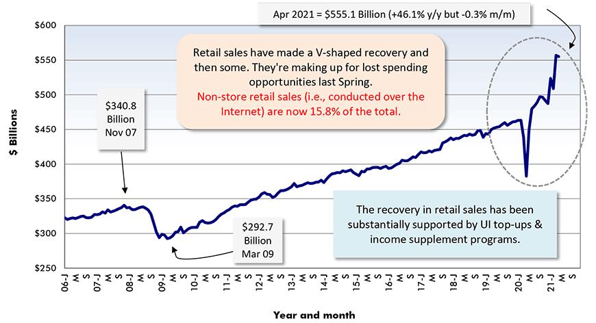 Apr 2021 = $555.1 Billion (+46.1% y/y but -0.3% m/m)/