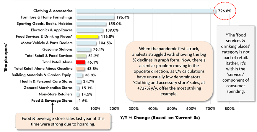 When the pandemic first struck, analysts struggled with showing the big % declines in graph form. Now, there's a similar problem moving in the opposite direction, as y/y calculations have unusually low denominators. 'Clothing and accessory store' sales, at +727% y/y, offer the most striking example.