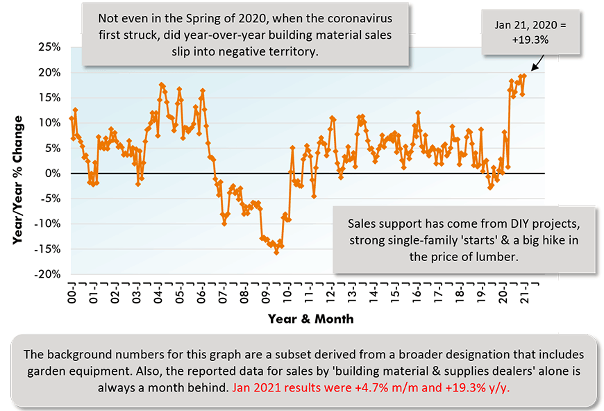 The background numbers for this graph are a subset derived from a broader designation that includes garden equipment. Also, the reported data for sales by 'building material & supplies dealers' alone is always a month behind. Jan 2021 results were +4.7% m/m and +19.3% y/y.
