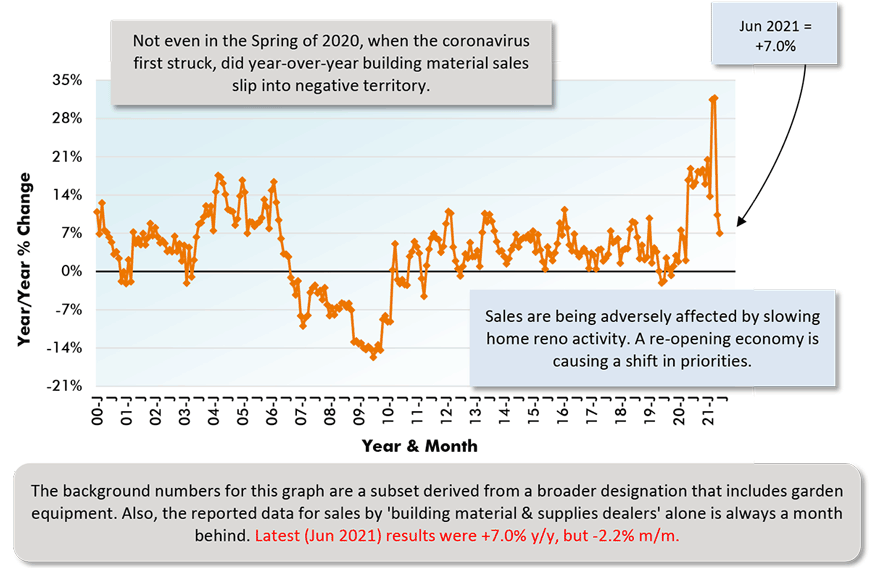 The background numbers for this graph are a subset derived from a broader designation that includes garden equipment. Also, the reported data for sales by 'building material & supplies dealers' alone is always a month behind. Latest (Jun 2021) results were +7.0% y/y, but -2.2% m/m.