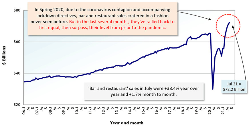 'Bar and restaurant' sales in July were +38.4% year over year and +1.7% month to month.