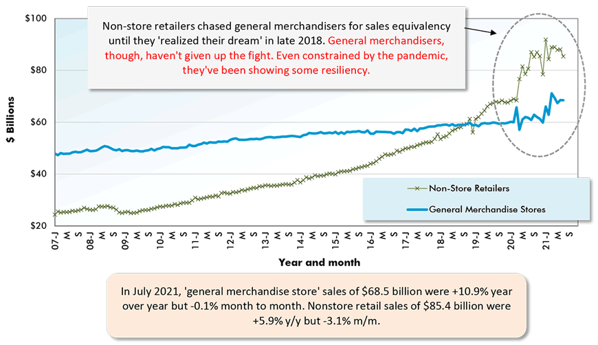 In July 2021, 'general merchandise store' sales of $68.5 billion were +10.9% year over year but -0.1% month to month. Nonstore retail sales of $85.4 billion were +5.9% y/y but -3.1% m/m.