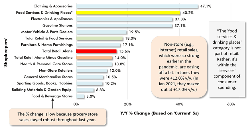 Non-store (e.g., Internet) retail sales,  which were so strong earlier in the  pandemic, are easing off a bit. In June, they were +12.0% y/y. (In Jan 2021, they maxed out at +17.0% y/y.)
