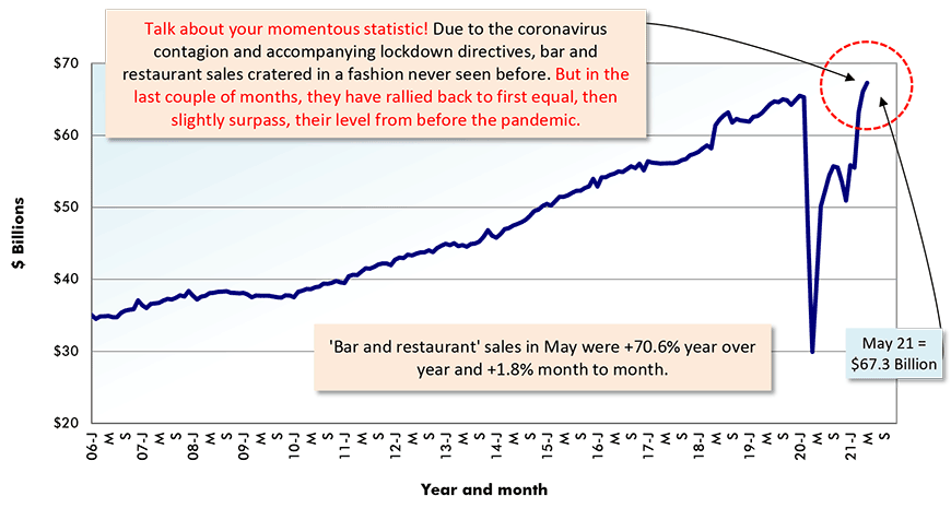 'Bar and restaurant' sales in May were +70.6% year over year and +1.8% month to month.