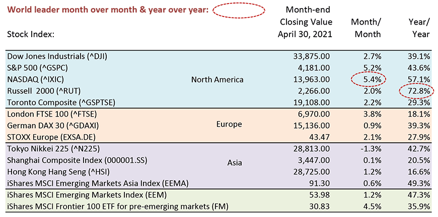 NASDAQ led all world markets month over month with a gain of 5.4%.