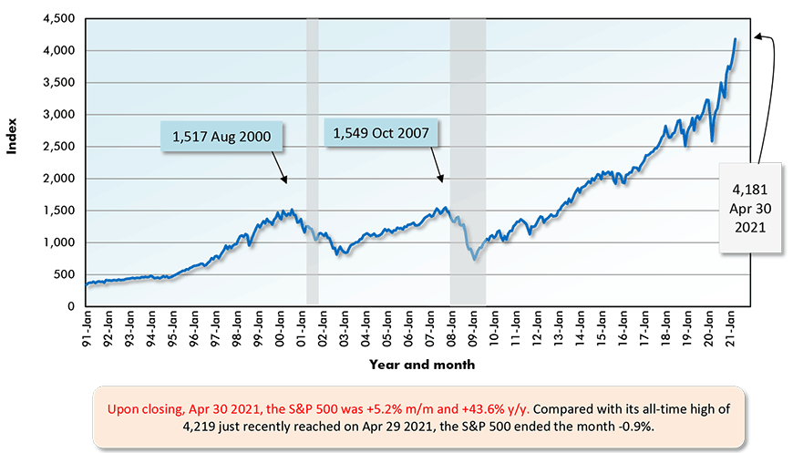 Upon closing, Apr 30 2021, the S&P 500 was +5.2% m/m and +43.6% y/y. Compared with its all-time high of 4,219 just recently reached on Apr 29 2021, the S&P 500 ended the month -0.9%.
