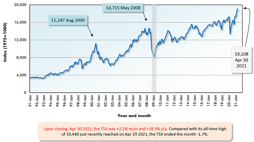 Upon closing, Apr 30 2021, the TSX was +2.2% m/m and +29.3% y/y. Compared with its all-time high of 19,440 just recently reached on Apr 29 2021, the TSX ended the month -1.7%.