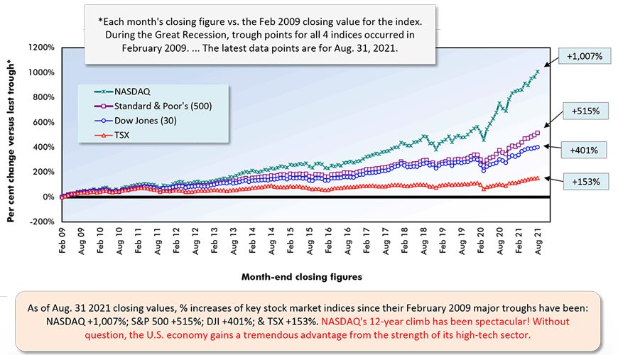As of Aug. 31 2021 closing values, % increases of key stock market indices since their February 2009 major troughs have been:  NASDAQ +1,007%; S&P 500 +515%; DJI +401%; & TSX +153%. NASDAQ's 12-year climb has been spectacular! Without question, the U.S. economy gains a tremendous advantage from the strength of its high-tech sector.