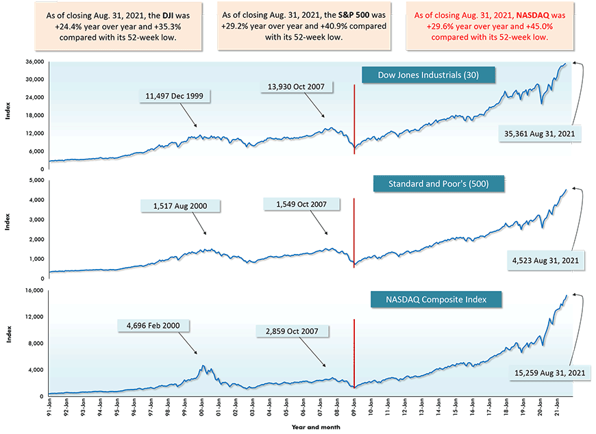 As of closing Aug. 31, 2021, NASDAQ was +29.6% year over year and +45.0% compared with its 52-week low.