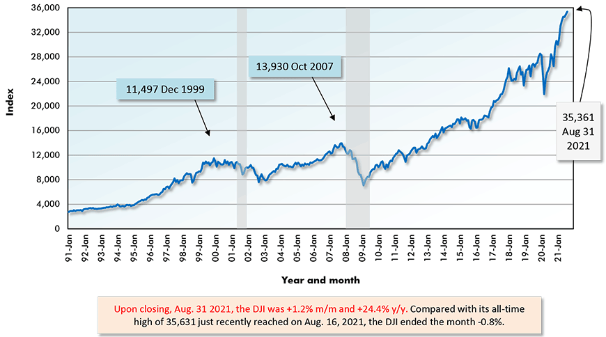 Upon closing, Aug. 31 2021, the DJI was +1.2% m/m and +24.4% y/y. Compared with its all-time high of 35,631 just recently reached on Aug. 16, 2021, the DJI ended the month -0.8%.