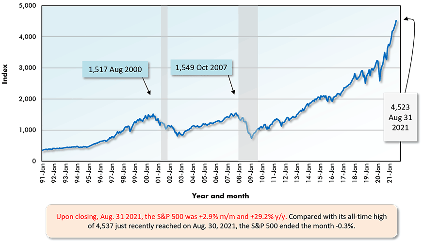 Upon closing, Aug. 31 2021, the S&P 500 was +2.9% m/m and +29.2% y/y. Compared with its all-time high of 4,537 just recently reached on Aug. 30, 2021, the S&P 500 ended the month -0.3%.