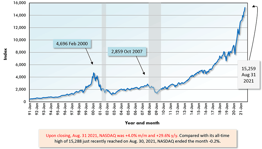 Upon closing, Aug. 31 2021, NASDAQ was +4.0% m/m and +29.6% y/y. Compared with its all-time high of 15,288 just recently reached on Aug. 30, 2021, NASDAQ ended the month -0.2%.