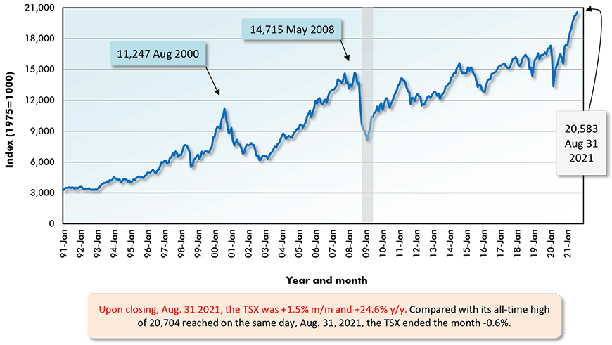 Upon closing, Aug. 31 2021, the TSX was +1.5% m/m and +24.6% y/y. Compared with its all-time high of 20,704 reached on the same day, Aug. 31, 2021, the TSX ended the month -0.6%.