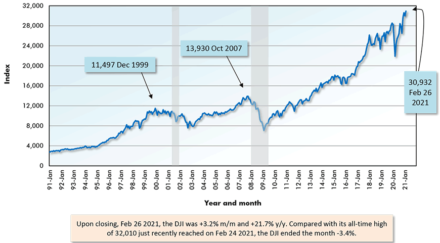 Upon closing, Feb 26 2021, the DJI was +3.2% m/m and +21.7% y/y. Compared with its all-time high of 32,010 just recently reached on Feb 24 2021, the DJI ended the month -3.4%.