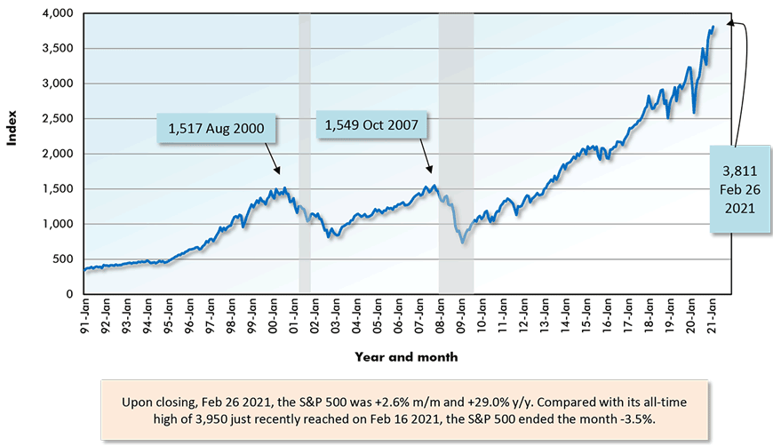 Upon closing, Feb 26 2021, the S&P 500 was +2.6% m/m and +29.0% y/y. Compared with its all-time high of 3,950 just recently reached on Feb 16 2021, the S&P 500 ended the month -3.5%.