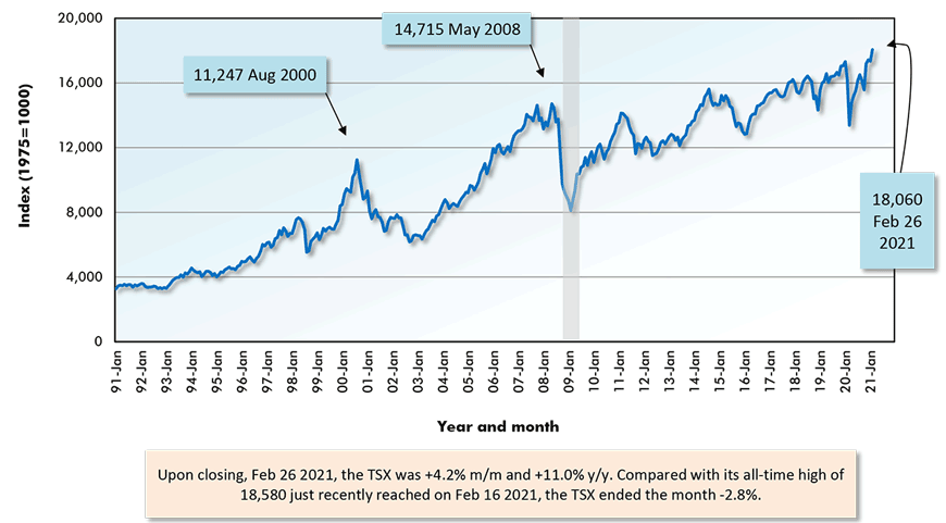 Upon closing, Feb 26 2021, the TSX was +4.2% m/m and +11.0% y/y. Compared with its all-time high of 18,580 just recently reached on Feb 16 2021, the TSX ended the month -2.8%.