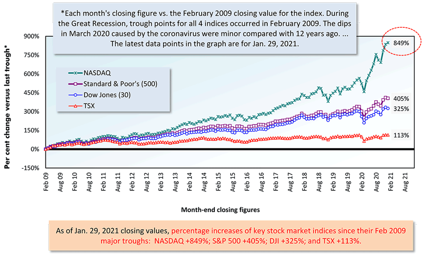 As of Jan. 29, 2021 closing values, percentage increases of key stock market indices since their Feb 2009 major troughs:  NASDAQ +849%; S&P 500 +405%; DJI +325%; and TSX +113%.