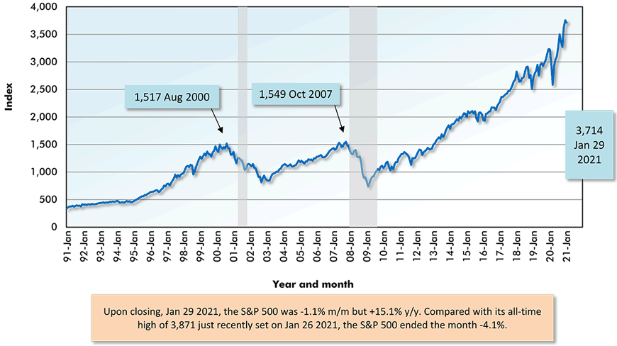 Upon closing, Jan 29 2021, the S&P 500 was -1.1% m/m but +15.1% y/y. Compared with its all-time high of 3,871 just recently set on Jan 26 2021, the S&P 500 ended the month -4.1%.
