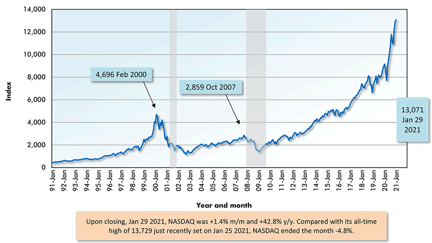 Upon closing, Jan 29 2021, NASDAQ was +1.4% m/m and +42.8% y/y. Compared with its all-time high of 13,729 just recently set on Jan 25 2021, NASDAQ ended the month -4.8%.