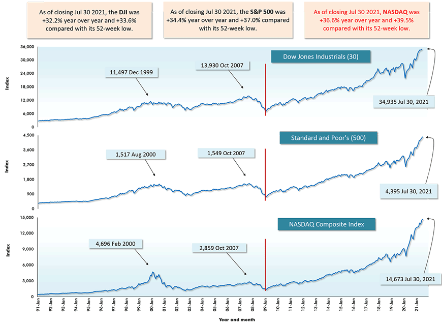 As of closing Jul 30 2021, NASDAQ was +36.6% year over year and +39.5% compared with its 52-week low.