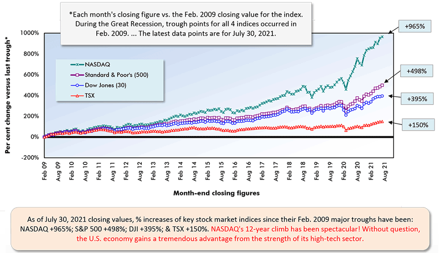 As of July 30, 2021 closing values, % increases of key stock market indices since their Feb. 2009 major troughs have been:  NASDAQ +965%; S&P 500 +498%; DJI +395%; & TSX +150%. NASDAQ's 12-year climb has been spectacular! Without question, the U.S. economy gains a tremendous advantage from the strength of its high-tech sector.
