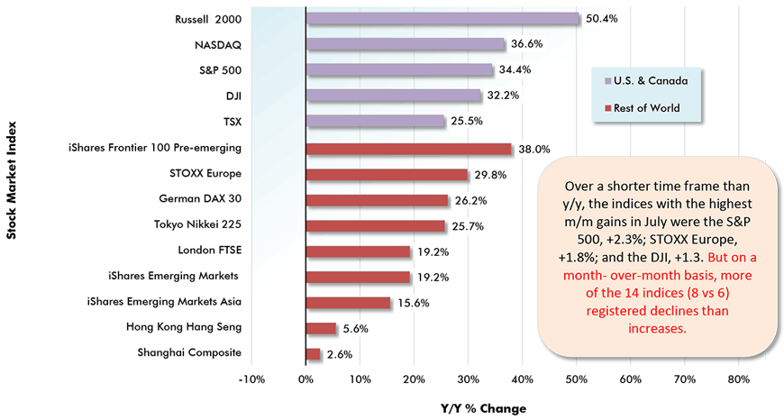 Over a shorter time frame than y/y, the indices with the highest m/m gains in July were the S&P 500, +2.3%; STOXX Europe, +1.8%; and the DJI, +1.3. But on a month- over-month basis, more of the 14 indices (8 vs 6) registered declines than increases.