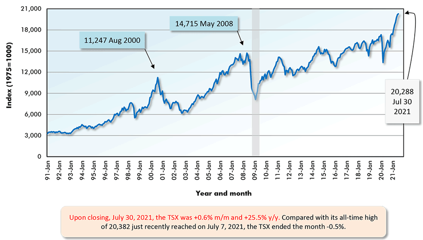 Upon closing, July 30, 2021, NASDAQ was +1.2% m/m and +36.6% y/y. Compared with its all-time high of 14,864 just recently reached on July 26 2021, NASDAQ ended the month -1.3%.