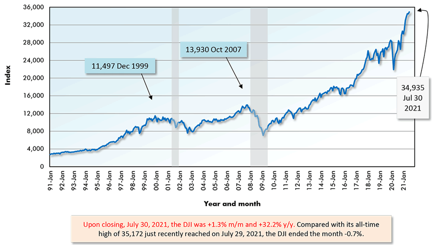 Upon closing, July 30, 2021, the DJI was +1.3% m/m and +32.2% y/y. Compared with its all-time high of 35,172 just recently reached on July 29, 2021, the DJI ended the month -0.7%.