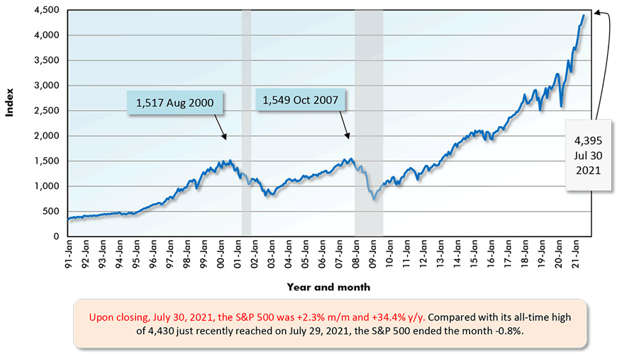 Upon closing, July 30, 2021, the S&P 500 was +2.3% m/m and +34.4% y/y. Compared with its all-time high of 4,430 just recently reached on July 29, 2021, the S&P 500 ended the month -0.8%.
