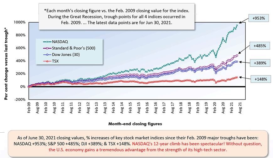 As of June 30, 2021 closing values, % increases of key stock market indices since their Feb. 2009 major troughs have been:  NASDAQ +953%; S&P 500 +485%; DJI +389%; & TSX +148%. NASDAQ's 12-year climb has been spectacular! Without question, the U.S. economy gains a tremendous advantage from the strength of its high-tech sector.