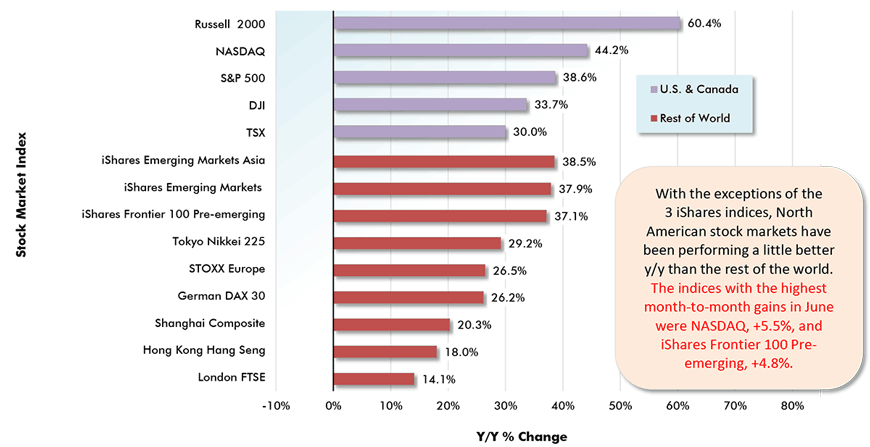 With the exceptions of the 3 iShares indices, North American stock markets have been performing a little better y/y than the rest of the world. The indices with the highest month-to-month gains in June were NASDAQ, +5.5%, and iShares Frontier 100 Pre-emerging, +4.8%.