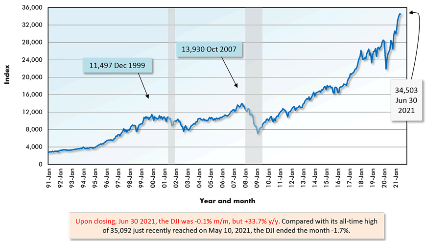 Upon closing, Jun 30 2021, the DJI was -0.1% m/m, but +33.7% y/y. Compared with its all-time high of 35,092 just recently reached on May 10, 2021, the DJI ended the month -1.7%.