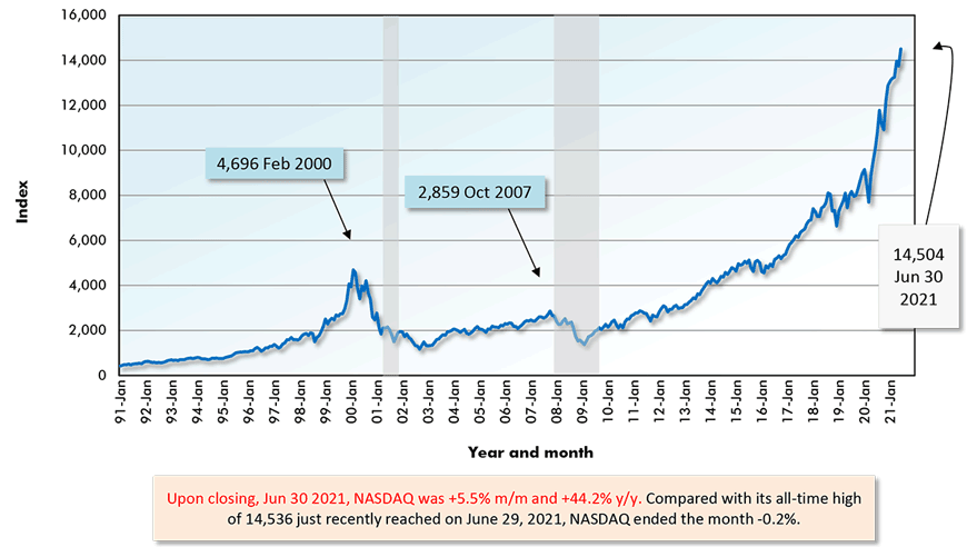 Upon closing, Jun 30 2021, NASDAQ was +5.5% m/m and +44.2% y/y. Compared with its all-time high of 14,536 just recently reached on June 29, 2021, NASDAQ ended the month -0.2%.