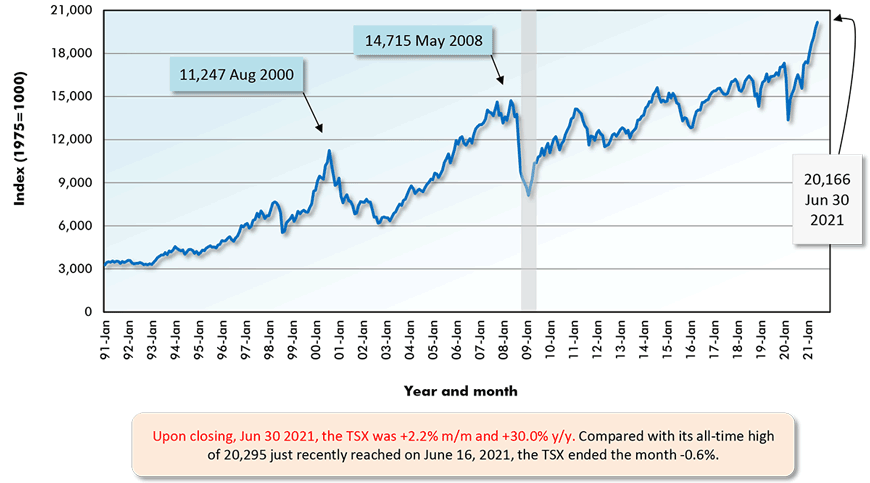 Upon closing, Jun 30 2021, the TSX was +2.2% m/m and +30.0% y/y. Compared with its all-time high of 20,295 just recently reached on June 16, 2021, the TSX ended the month -0.6%.