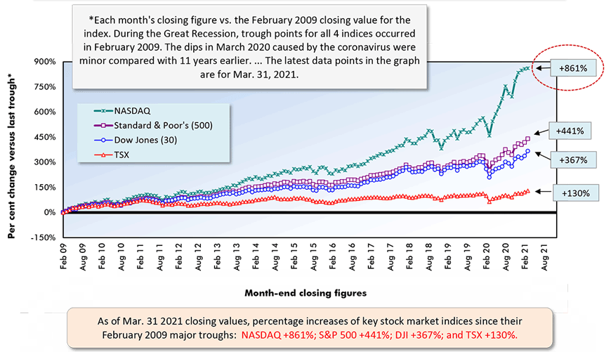 As of Mar. 31 2021 closing values, percentage increases of key stock market indices since their February 2009 major troughs:  NASDAQ +861%; S&P 500 +441%; DJI +367%; and TSX +130%.