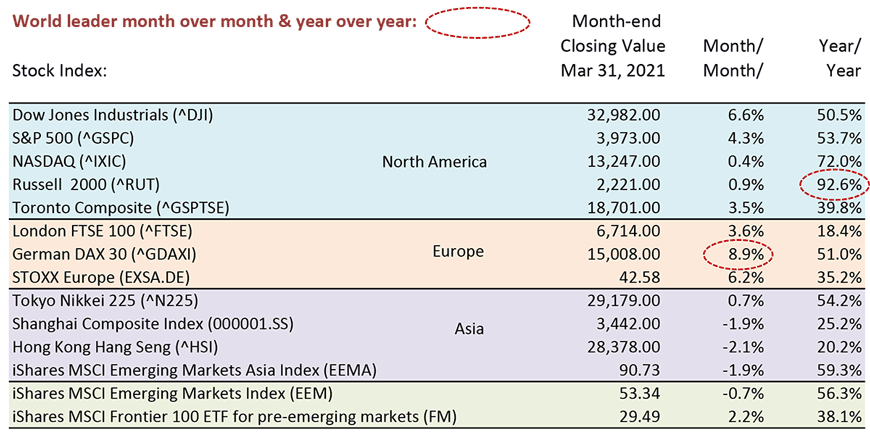 Russell led all world markets year over year with a gain of 92.6%.