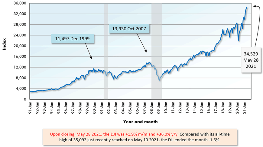 Upon closing, May 28 2021, the DJI was +1.9% m/m and +36.0% y/y. Compared with its all-time high of 35,092 just recently reached on May 10 2021, the DJI ended the month -1.6%.
