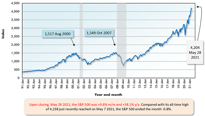 Upon closing, May 28 2021, the S&P 500 was +0.6% m/m and +38.1% y/y. Compared with its all-time high of 4,238 just recently reached on May 7 2021, the S&P 500 ended the month -0.8%.