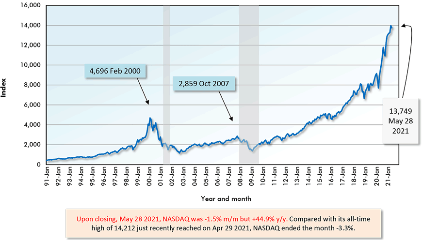 Upon closing, May 28 2021, NASDAQ was -1.5% m/m but +44.9% y/y. Compared with its all-time high of 14,212 just recently reached on Apr 29 2021, NASDAQ ended the month -3.3%.
