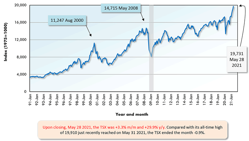 Upon closing, May 28 2021, the TSX was +3.3% m/m and +29.9% y/y. Compared with its all-time high of 19,910 just recently reached on May 31 2021, the TSX ended the month -0.9%.