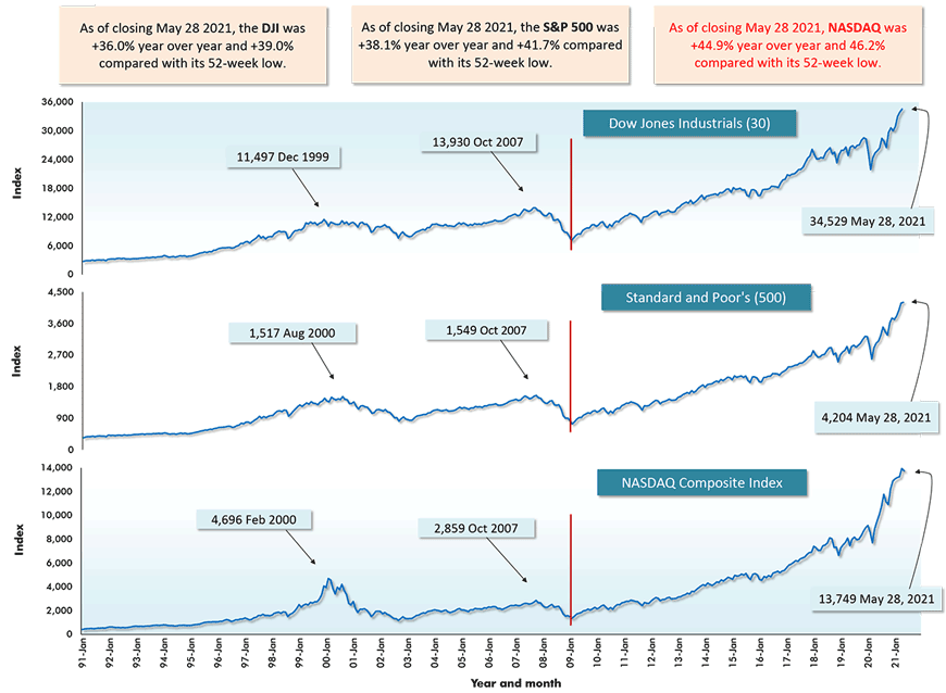 As of closing May 28 2021, NASDAQ was +44.9% year over year and 46.2% compared with its 52-week low.